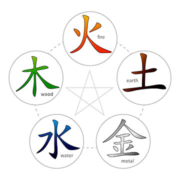 the five element tradition of acupuncture